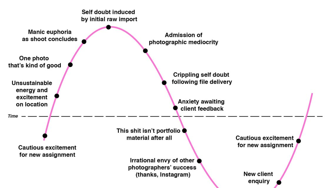 The Emotional Rollercoaster of Professional Photography